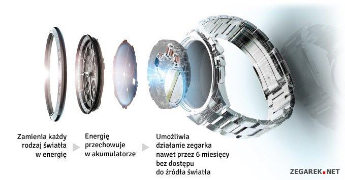 Zaawansowana technologia Eco-Drive zamieniająca światło w energię.