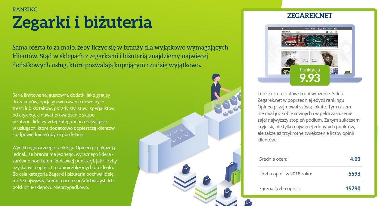Punktacja sklepu Zegarek.net w prestiżowym rankingu Opineo.